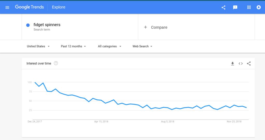 Google Trends Fad