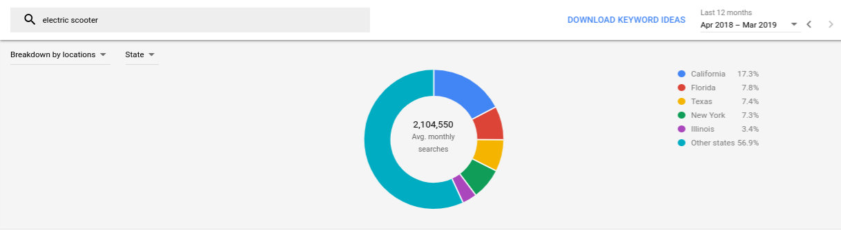Google Keyword Planner Bizadmark