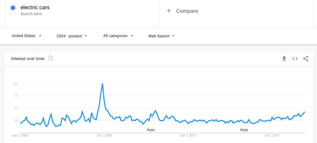Google Trends Bizadmark