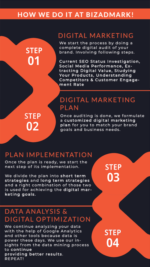 bizadmark how we do digital marketing